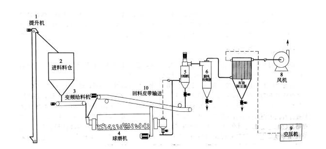 球磨—分级硅微粉闭路生产工艺流程